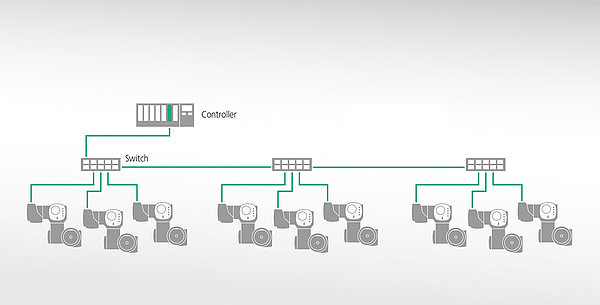 Industrial Ethernet Topology
